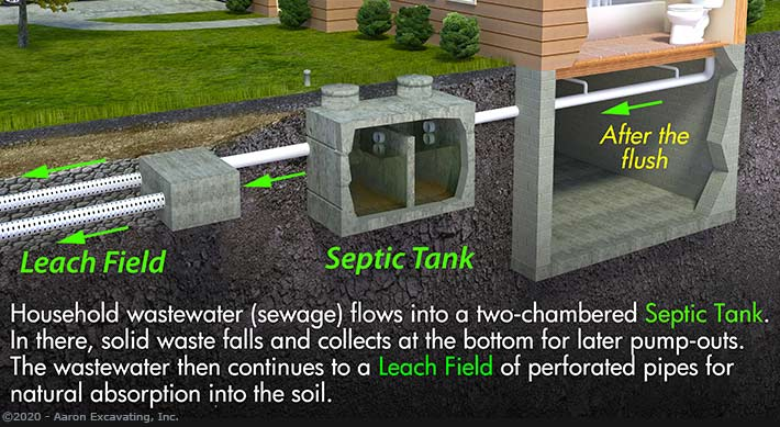 Quick visual indicating how a typical septic system works
